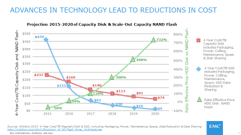 Flash Acceleration Chart